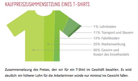 Tshirt-Preis-Zusammensetzung-fair-fashion